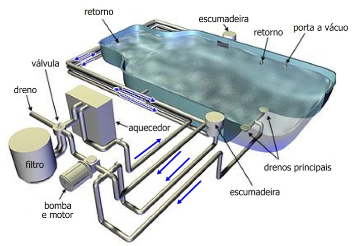 Motores bomba d gua para piscinas contratar for Motor piscina